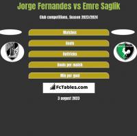 Jorge Fernandes vs Emre Saglik h2h player stats