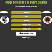 Jorge Fernandes vs Bugra Cagiran h2h player stats