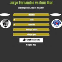 Jorge Fernandes vs Onur Ural h2h player stats