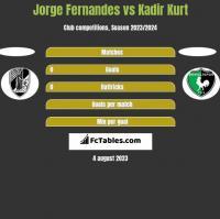 Jorge Fernandes vs Kadir Kurt h2h player stats