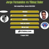 Jorge Fernandes vs Yilmaz Daler h2h player stats