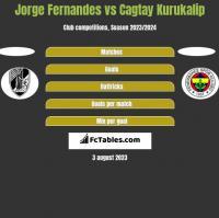 Jorge Fernandes vs Cagtay Kurukalip h2h player stats
