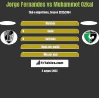 Jorge Fernandes vs Muhammet Ozkal h2h player stats