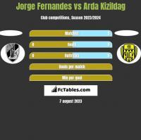 Jorge Fernandes vs Arda Kizildag h2h player stats