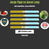 Jorge Figal vs Aaron Long h2h player stats