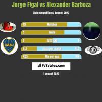 Jorge Figal vs Alexander Barboza h2h player stats
