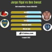 Jorge Figal vs Ben Sweat h2h player stats