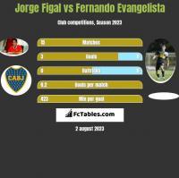 Jorge Figal vs Fernando Evangelista h2h player stats