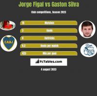 Jorge Figal vs Gaston Silva h2h player stats