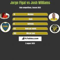 Jorge Figal vs Josh Williams h2h player stats
