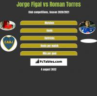 Jorge Figal vs Roman Torres h2h player stats