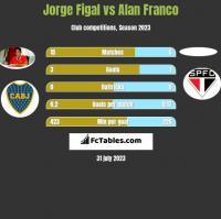 Jorge Figal vs Alan Franco h2h player stats