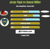Jorge Figal vs Kamal Miller h2h player stats