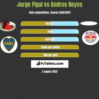 Jorge Figal vs Andres Reyes h2h player stats