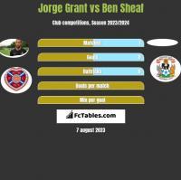 Jorge Grant vs Ben Sheaf h2h player stats