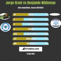 Jorge Grant vs Benjamin Whiteman h2h player stats