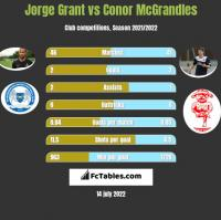 Jorge Grant vs Conor McGrandles h2h player stats