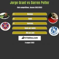 Jorge Grant vs Darren Potter h2h player stats
