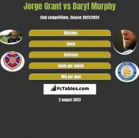 Jorge Grant vs Daryl Murphy h2h player stats