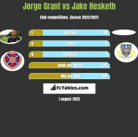 Jorge Grant vs Jake Hesketh h2h player stats