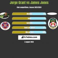 Jorge Grant vs James Jones h2h player stats