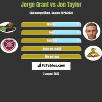 Jorge Grant vs Jon Taylor h2h player stats