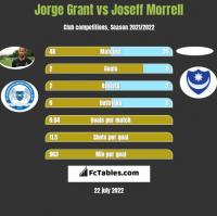 Jorge Grant vs Joseff Morrell h2h player stats