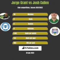 Jorge Grant vs Josh Cullen h2h player stats
