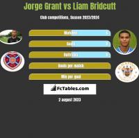 Jorge Grant vs Liam Bridcutt h2h player stats