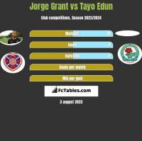 Jorge Grant vs Tayo Edun h2h player stats