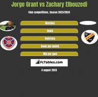 Jorge Grant vs Zachary Elbouzedi h2h player stats