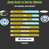 Jorge Grant vs Harvey Gilmour h2h player stats