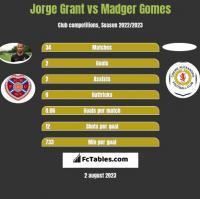 Jorge Grant vs Madger Gomes h2h player stats