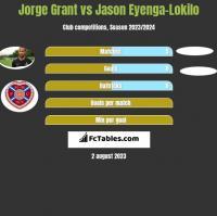 Jorge Grant vs Jason Eyenga-Lokilo h2h player stats