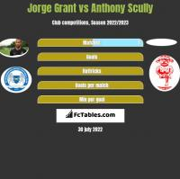 Jorge Grant vs Anthony Scully h2h player stats
