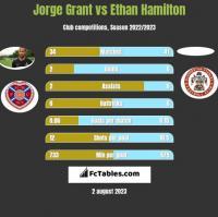 Jorge Grant vs Ethan Hamilton h2h player stats