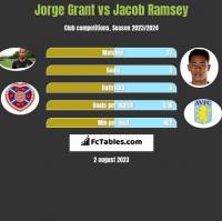 Jorge Grant vs Jacob Ramsey h2h player stats