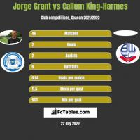 Jorge Grant vs Callum King-Harmes h2h player stats