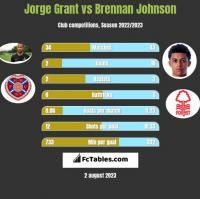 Jorge Grant vs Brennan Johnson h2h player stats
