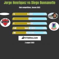 Jorge Henriquez vs Diego Buonanotte h2h player stats
