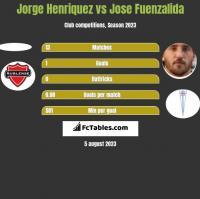 Jorge Henriquez vs Jose Fuenzalida h2h player stats