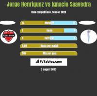 Jorge Henriquez vs Ignacio Saavedra h2h player stats