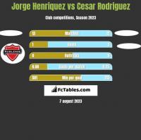 Jorge Henriquez vs Cesar Rodriguez h2h player stats
