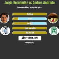 Jorge Hernandez vs Andres Andrade h2h player stats