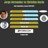 Jorge Hernandez vs Christian Dorda h2h player stats