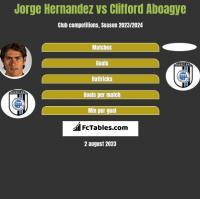 Jorge Hernandez vs Clifford Aboagye h2h player stats