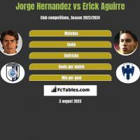 Jorge Hernandez vs Erick Aguirre h2h player stats