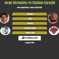 Jorge Hernandez vs Esteban Carvajal h2h player stats