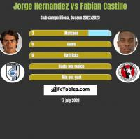 Jorge Hernandez vs Fabian Castillo h2h player stats