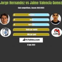 Jorge Hernandez vs Jaime Valencia Gomez h2h player stats